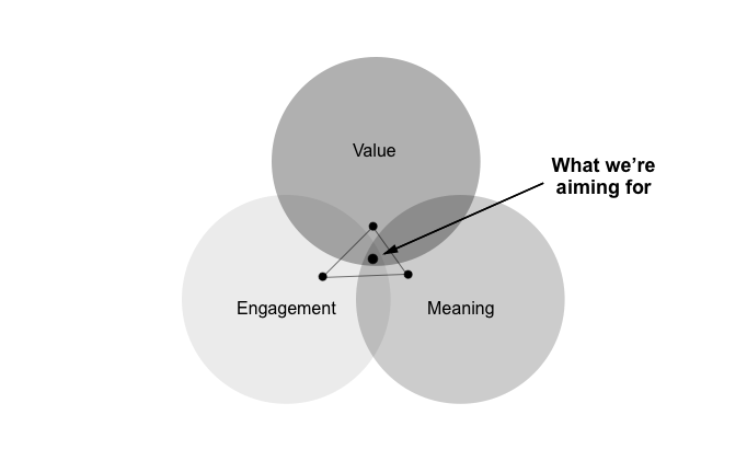 Value Meaning And Engagement The 3 Pillars Of Great Experience