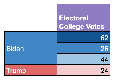 Table of totals of traditional swing state Electoral College votes for both Trump and Biden