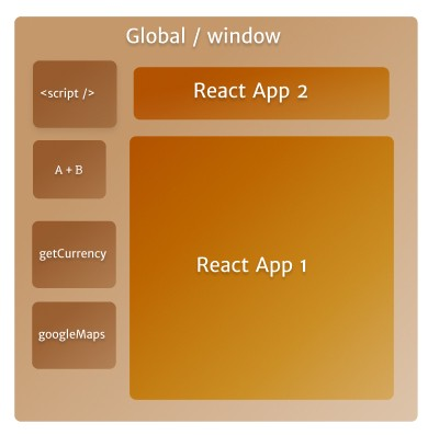 A box describing a mental model of a javascript closure, showing Window, scripts and React apps