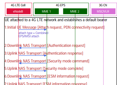 LTE to 3G circuit switched fallback — CSFB - LTE — Long Term
