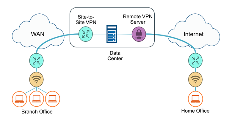 A Site To Site VPN
