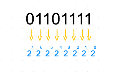 Learn How to Read Binary in 5 minutes - Linda Vivah - Medium
