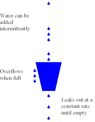 The bucket will overflow if  average rate at which water is poured in exceeds the (constant) rate at which the bucket leaks.