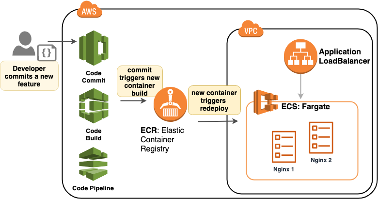 On automating everything — Cloud Container Provisioning on AWS