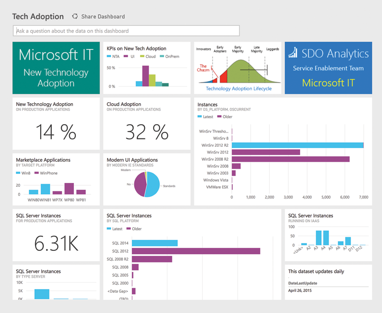 eksempel på PowerBI dashboard