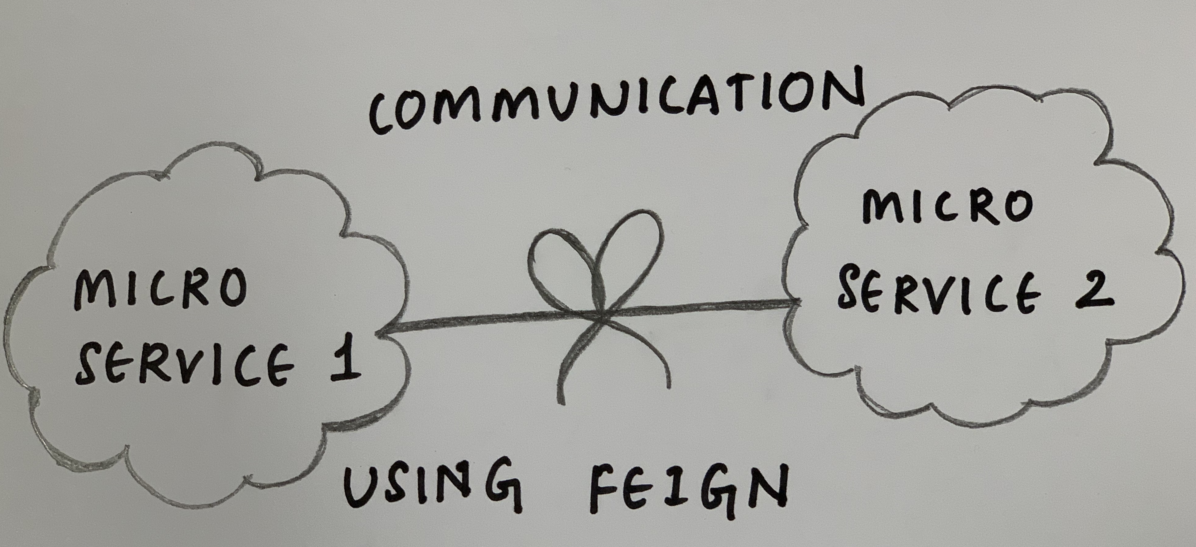Micro services communication with Feign client - Noteworthy
