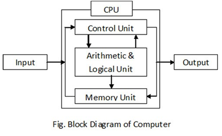 q 1) write down block diagram of computer? or write down the processes of  computers?