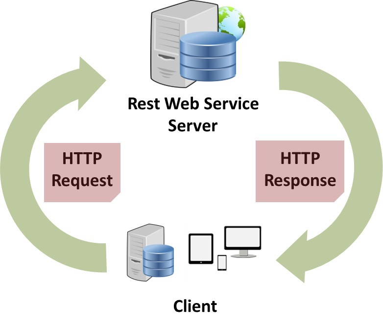 Consuming REST Services From Java Apache HttpClient