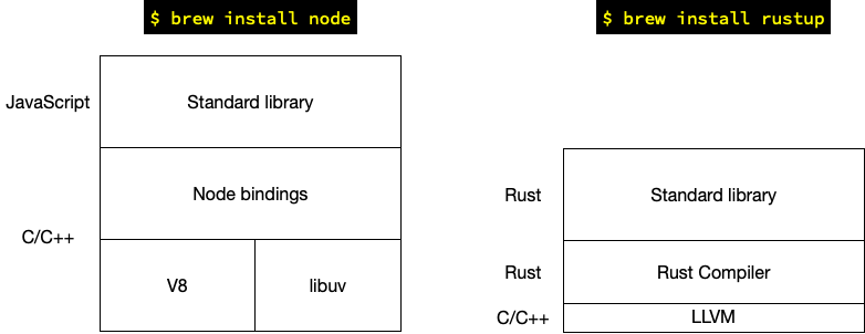 Intro to Web Development with Rust for NodeJS Developers