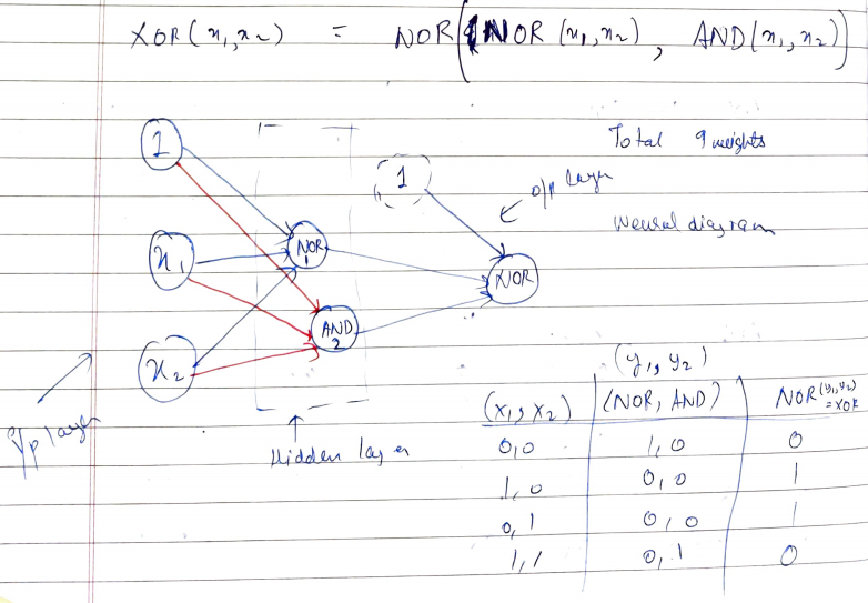 Implementing Logic Gates using Neural Networks (Part 2)