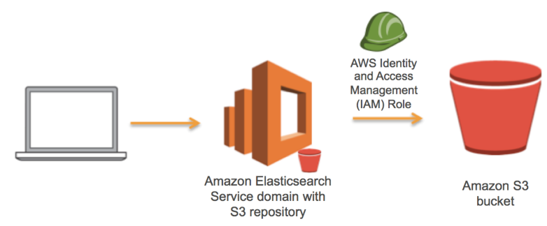 AWS Elasticsearch Manual Snapshot and Restore on AWS S3