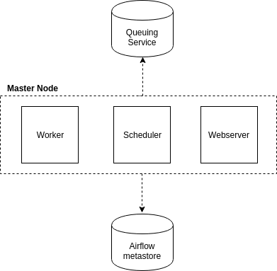 How to Setup Airflow Multi-Node Cluster with Celery & RabbitMQ