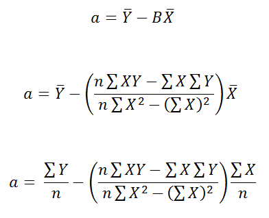 Figure 67: Simplifying the equation. | Calculating linear regression and linear best fit.