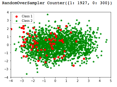 Using Over-Sampling Techniques for Extremely Imbalanced Data