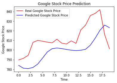 Stock Market Prediction by Recurrent Neural Network on LSTM