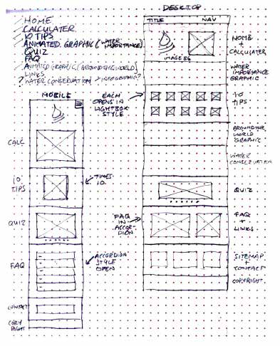 Water Whys Design Wireframe—Design A Digital Product For Sustainability by Paul Myers