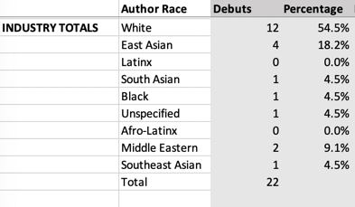 Another screenshot of a spreadsheet showing white debuts are overrepresented.