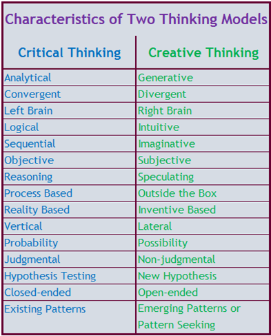 Critical thinking creative thinking how to write an overview paper