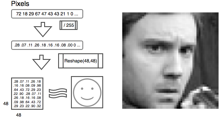 Training a TensorFlow model to recognize emotions - Jose