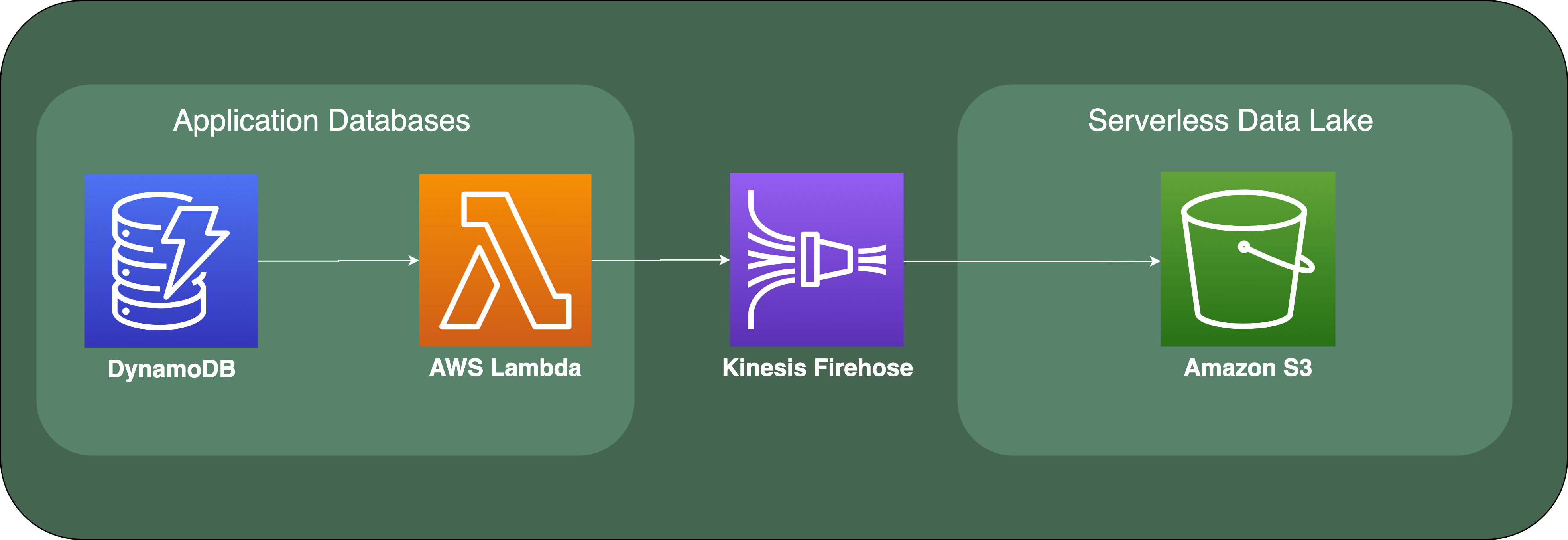 A serverless data pipeline showing data flow from DynamoDB through Lambda via Kinesis Firehose to the S3 bucket.