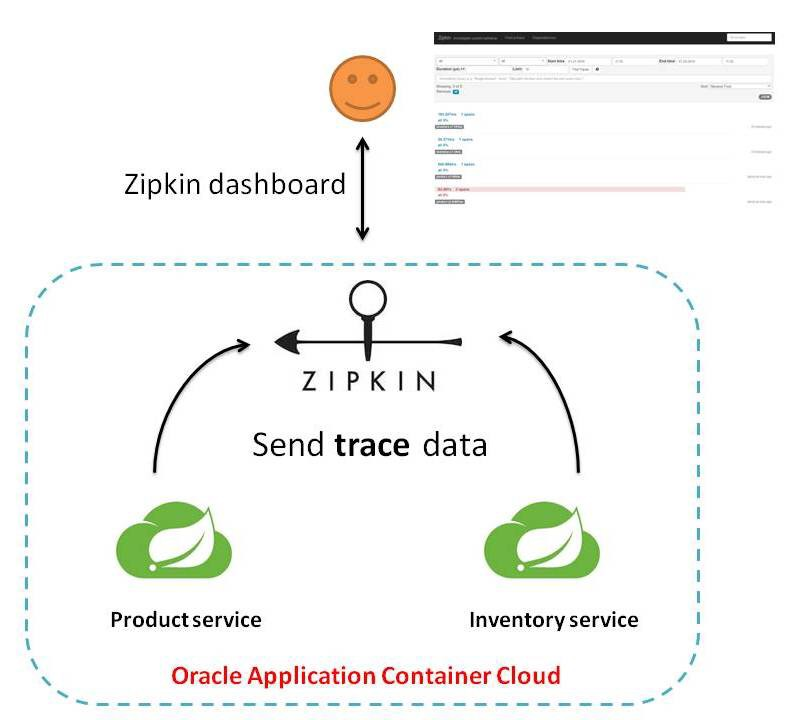Distributed tracing for microservices on Oracle Cloud with