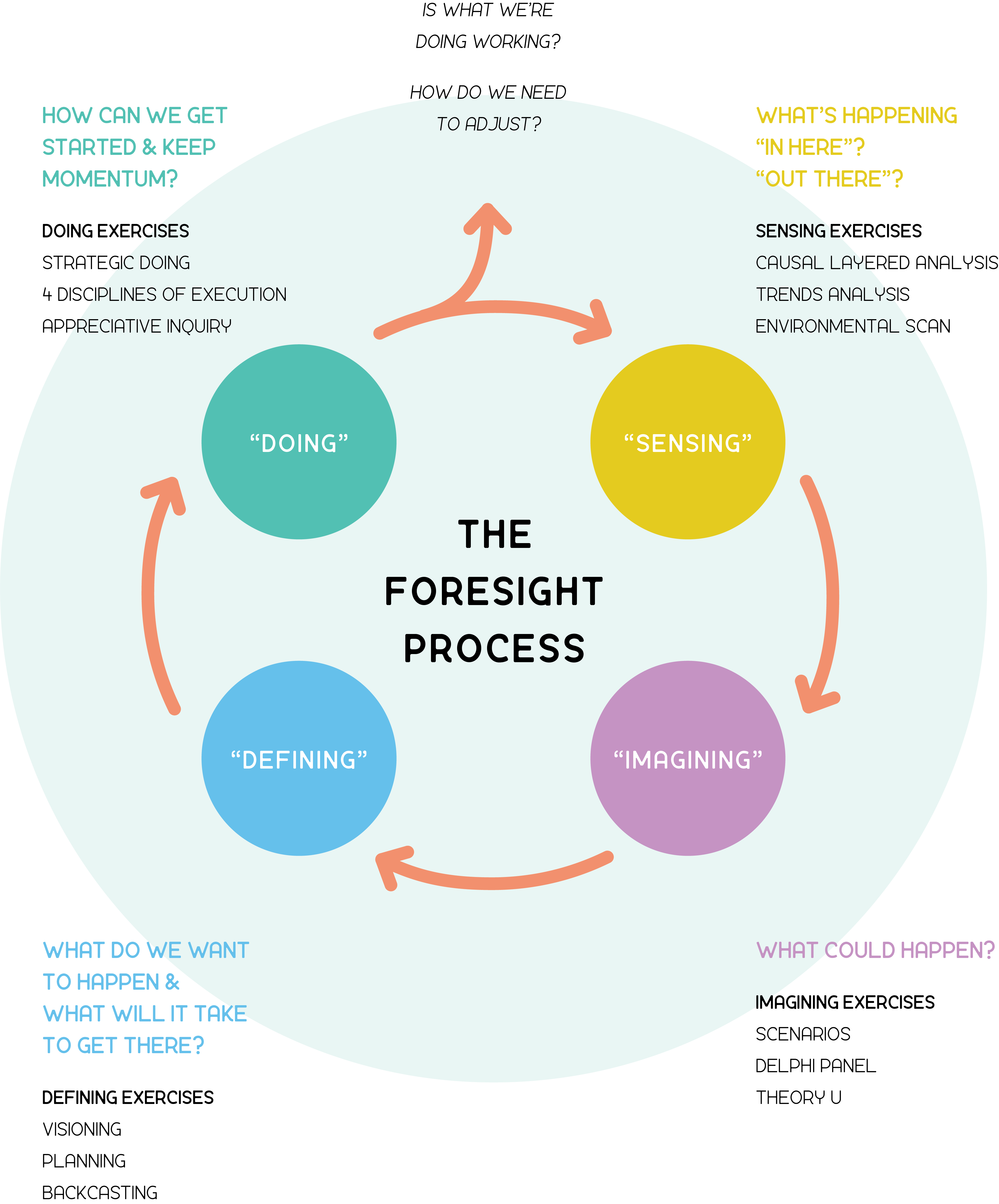 An image of the four phases of the Foresight Process, laid out in a circle. Copyright Rebecca Ryan 2020