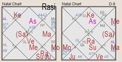 Mystery of 8th House in vedic Astrology Part 2