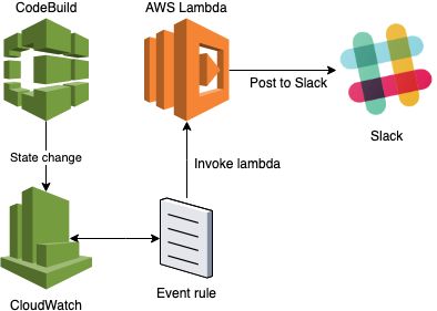 Building a Kubernetes CI/CD pipeline on AWS with CodePipeline