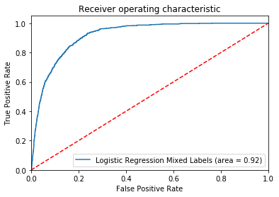 Logistic Regression Model Tuning with scikit-learn — Part 1