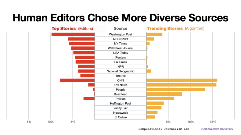 Common sources in Apple News. More than half of the algorithmic Trending Stories were from CNN, Fox, People, or BuzzFeed. Local and regional sources are uncommon in both sections.