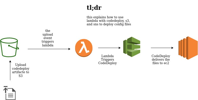 One way to utilize Lambda, CodeDeploy, S3 For your continuous development