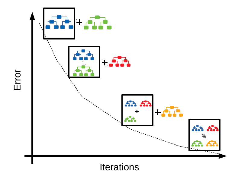 Gradient Boosting Trees for Classification: A Beginner's Guide   by  Aratrika Pal   The Startup   Medium