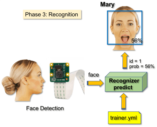 Real time Face Recognition using AI 29