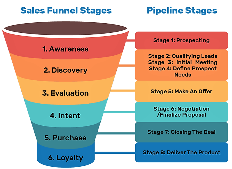 What Is A Sales Funnel? (And Why Websites Don't Work Anymore) | by Suzanne  Perkins M | Medium