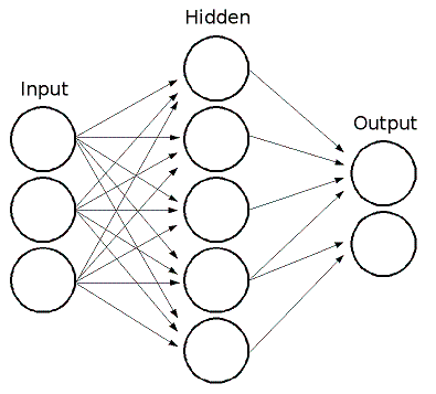 Neural Networks for Beginners: Popular Types and Applications