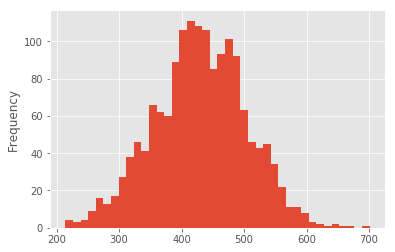 Simple Stock Sentiment Analysis with news data in Keras