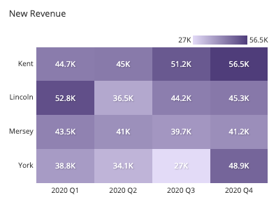 [A heatmap showing new revenue by quarter over sales representative; darker colors indicate a higher amount of sales.