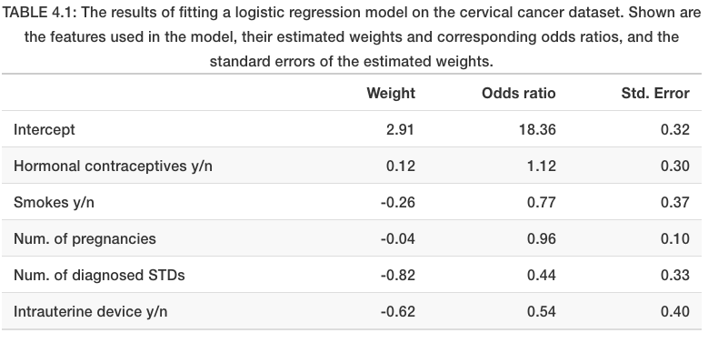 How to Interpret the weights in Logistic Regression