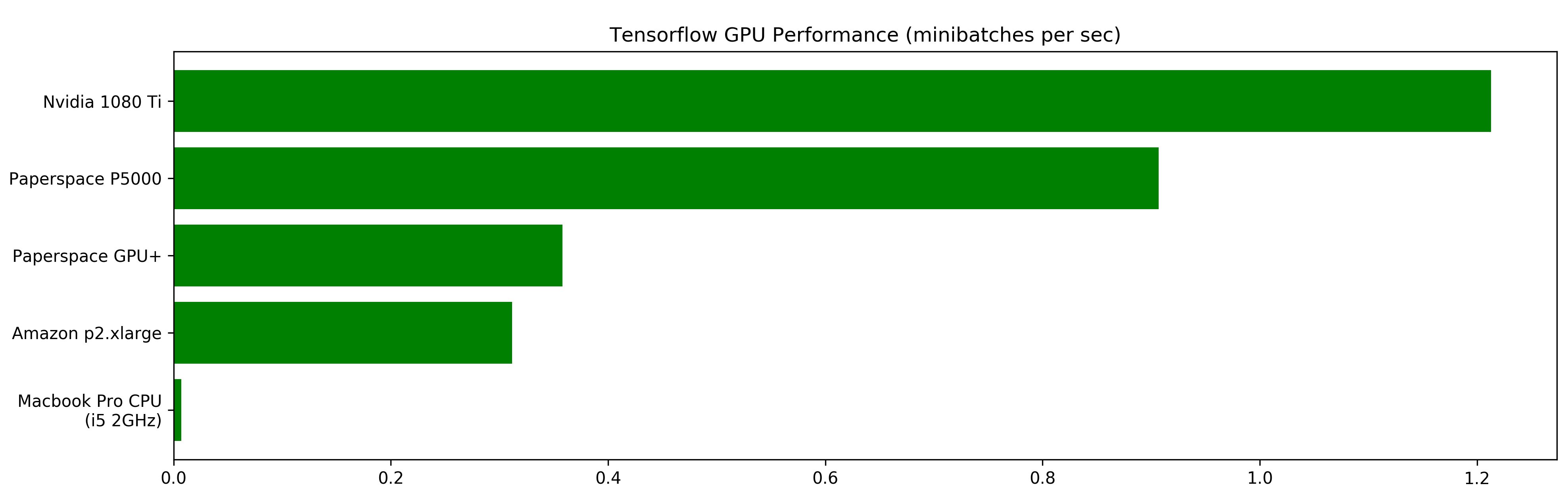 Benchmarking Tensorflow Performance and Cost Across