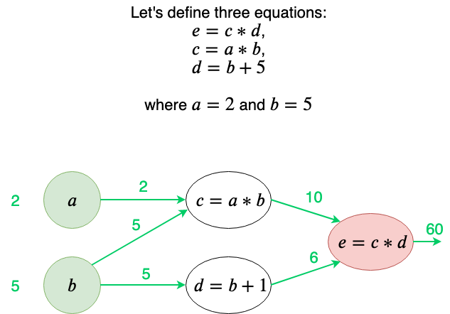 Nothing but NumPy: Understanding & Creating Neural Networks
