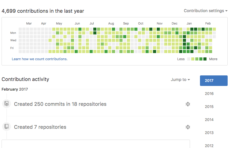 The Impact Github Is Having On Your Software Career Right Now By Josh Wulf Medium