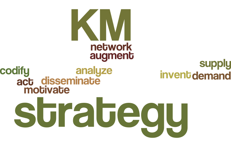 10 Types of Knowledge Management Strategies - Stan Garfield