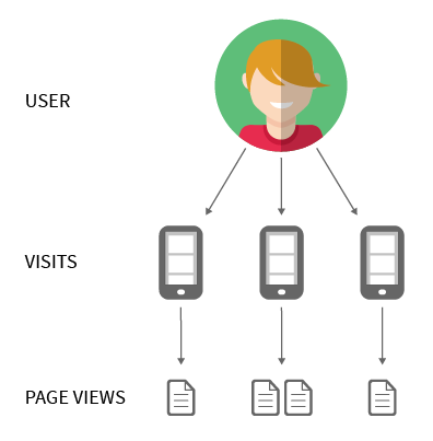 Image result for page views