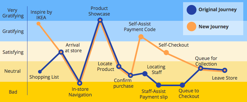 UX Case Study: Improving Furniture Shopping Experience Ikea Customer Journey Map on customer contact, positioning map, vision map, customer 360 view of architecture, experience map, customer collaboration, apple map, strategy map, brand map, social map, customer experience, search map,
