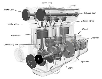 Internal Combustion Engine And The Four Stroke Engine By Bedang Sen The Startup Medium