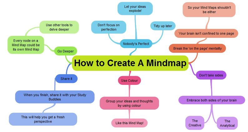 3 Amazing Tools to Create Mind Maps - EduTechReviews - Medium on make up mind, make world map, make word map,