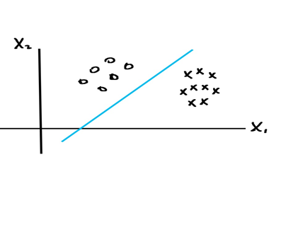 The Math Behind Machine Learning - Towards Data Science
