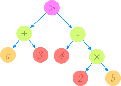 diagram showing an abstract syntax tree of the expression: a + 3 > 4–2b
