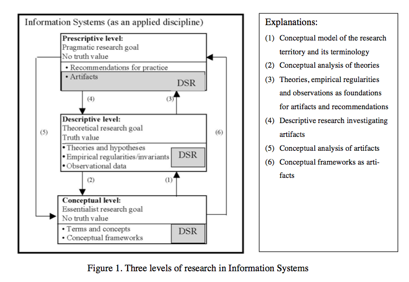 Twelve Theses On Design Science Research In Information Systems Iivar 2010 By Sergej Lugovic Secondary Experience Medium