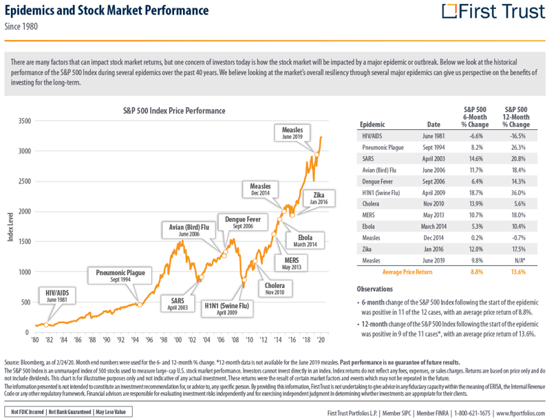 The challenge successful investing in a pandemic and stock market performance